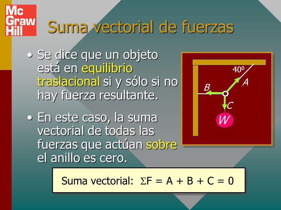 Suma vectorial de fuerzas Se dice que un objeto está en equilibrio traslacional si y sólo si no hay fuerza resultante.Se dice que un objeto está en equilibrio traslacional si y sólo si no hay fuerza resultante.