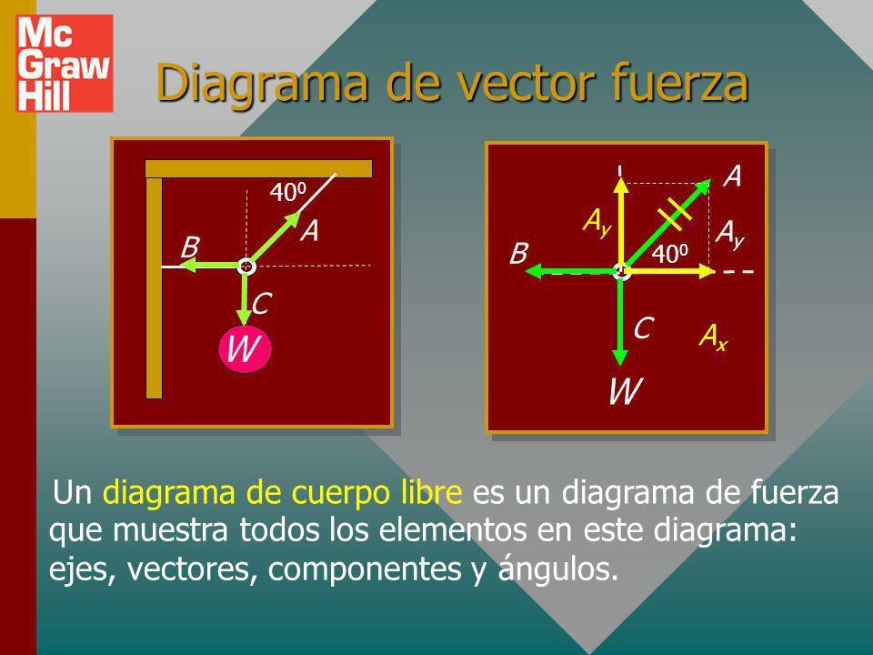 Diagrama de vector fuerza W 40 0 A B C W A B C AxAx AyAy Un diagrama de cuerpo libre es un diagrama de fuerza AyAy que muestra todos los elementos en este diagrama: ejes, vectores, componentes y ángulos.