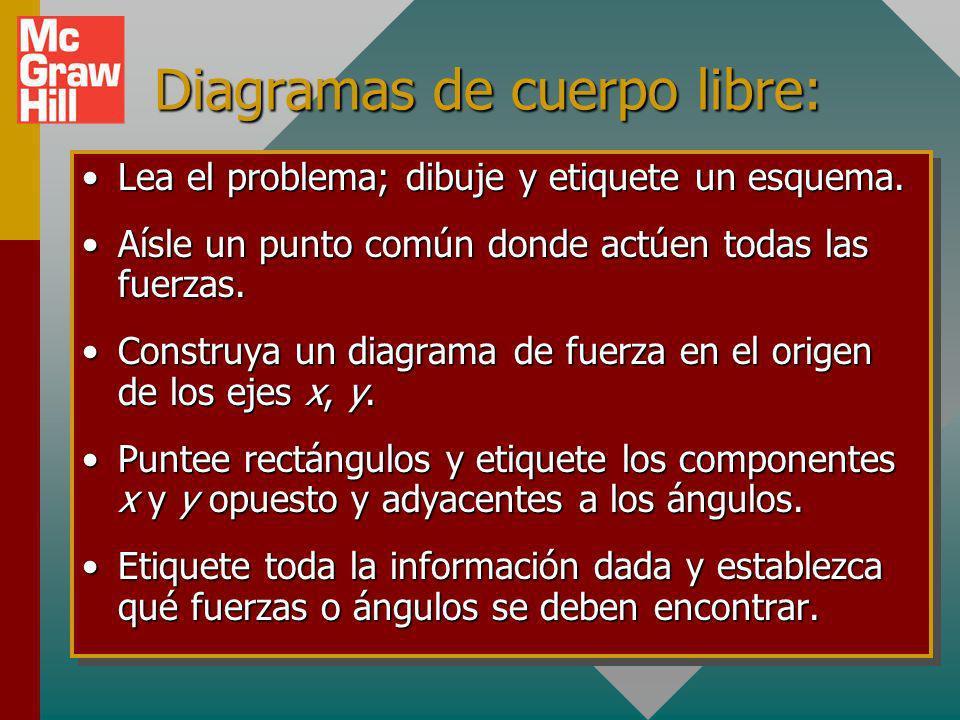 Diagramas de cuerpo libre: Lea el problema; dibuje y etiquete un esquema.Lea el problema; dibuje y etiquete un esquema.