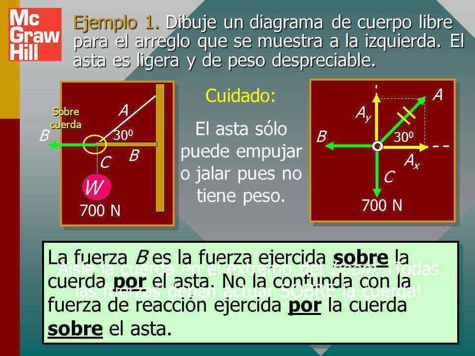 Ejemplo 1.Dibuje un diagrama de cuerpo libre para el arreglo que se muestra a la izquierda.