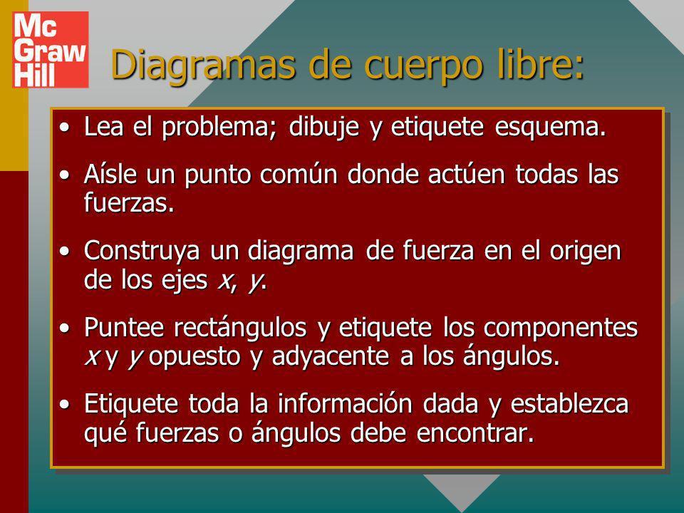 Diagramas de cuerpo libre: Lea el problema; dibuje y etiquete esquema.Lea el problema; dibuje y etiquete esquema.