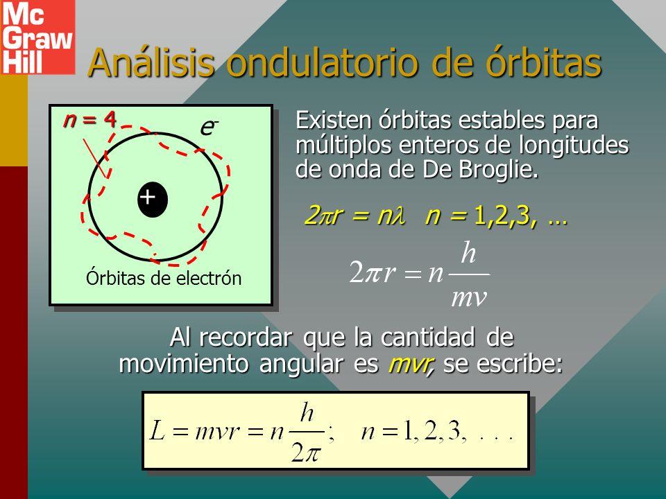 El átomo de Bohr Los espectros atómicos indican que los átomos emiten o absorben energía en cantidades discretas. En 1913, Neils Bohr explicó que la t