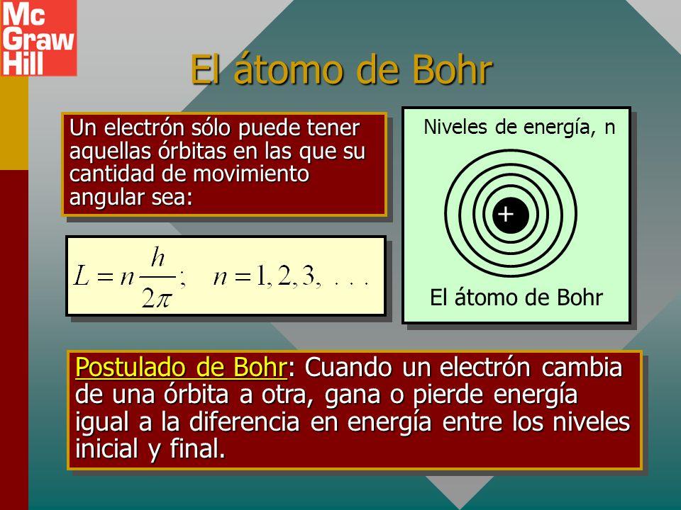 Análisis ondulatorio de órbitas + Órbitas de electrón e-e- Existen órbitas estables para múltiplos enteros de longitudes de onda de De Broglie. 2 r =