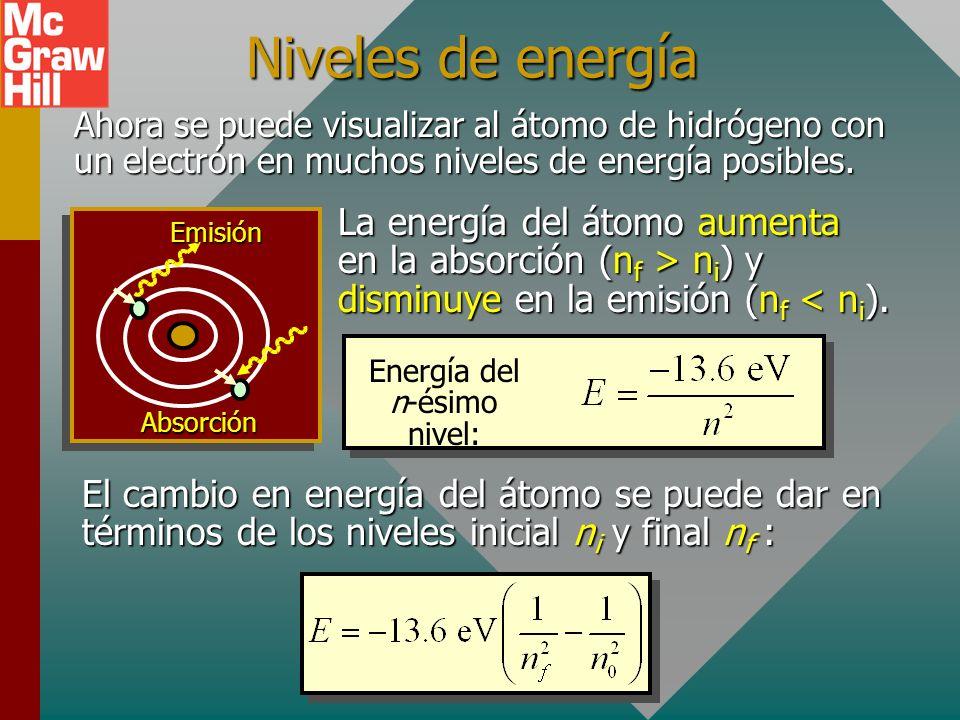 Balmer Revisitado Energía total del átomo de hidrógeno para el nivel n. Negativa debido a energía externa para elevar el nivel n. Cuando un electrón s