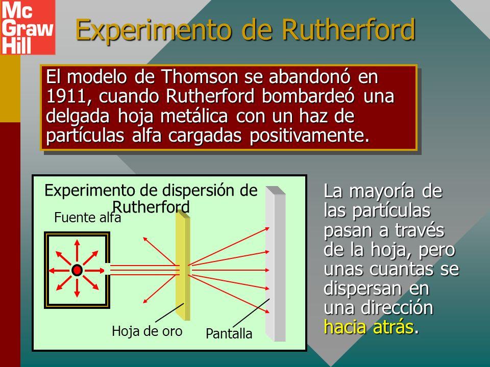 Modelo de Thomson para el átomo Electrón Pudín positivo Pudín de ciruelas de Thomson El modelo de pudín de ciruelas de J. J. Thomson consiste de una e