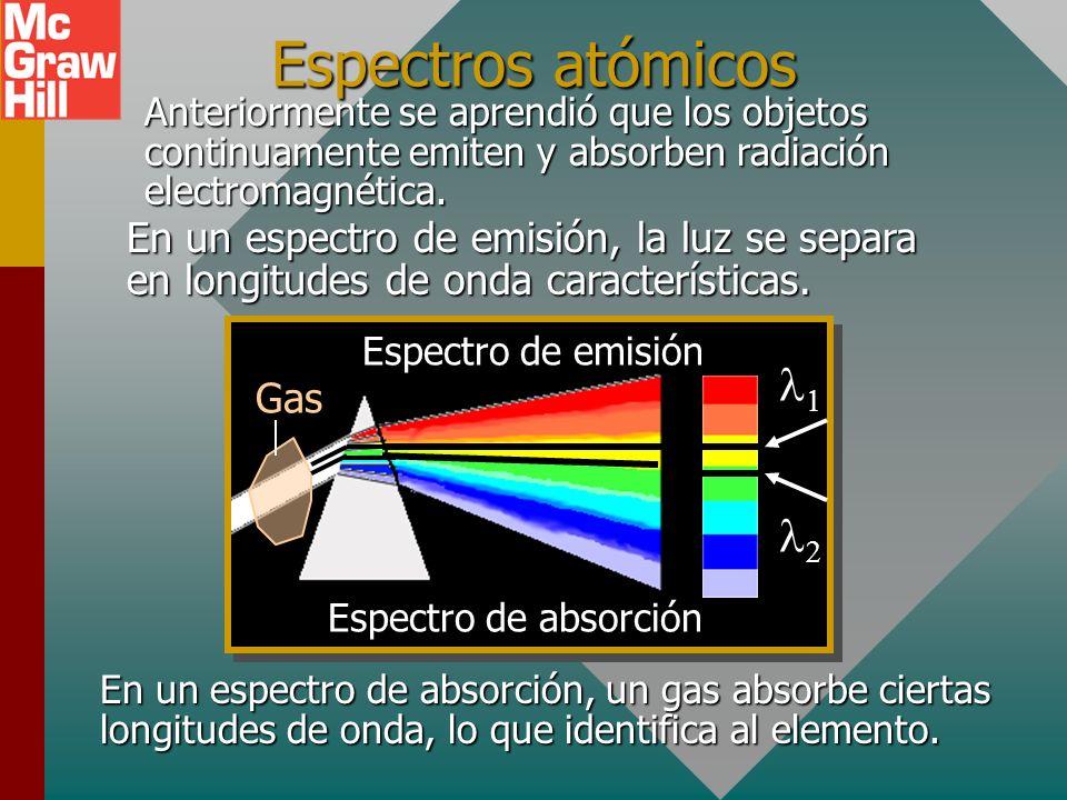 Falla del modelo clásico v + - Núcleo e-e- Cuando un electrón se acelera por la fuerza central, debe radiar energía. La pérdida de energía debe hacer