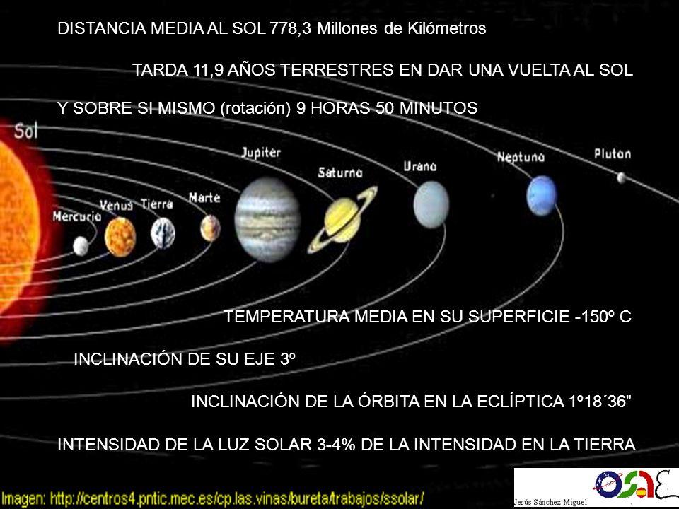 DISTANCIA MEDIA AL SOL 778,3 Millones de Kilómetros TARDA 11,9 AÑOS TERRESTRES EN DAR UNA VUELTA AL SOL Y SOBRE SI MISMO (rotación) 9 HORAS 50 MINUTOS TEMPERATURA MEDIA EN SU SUPERFICIE -150º C INTENSIDAD DE LA LUZ SOLAR 3-4% DE LA INTENSIDAD EN LA TIERRA INCLINACIÓN DE SU EJE 3º INCLINACIÓN DE LA ÓRBITA EN LA ECLÍPTICA 1º18´36