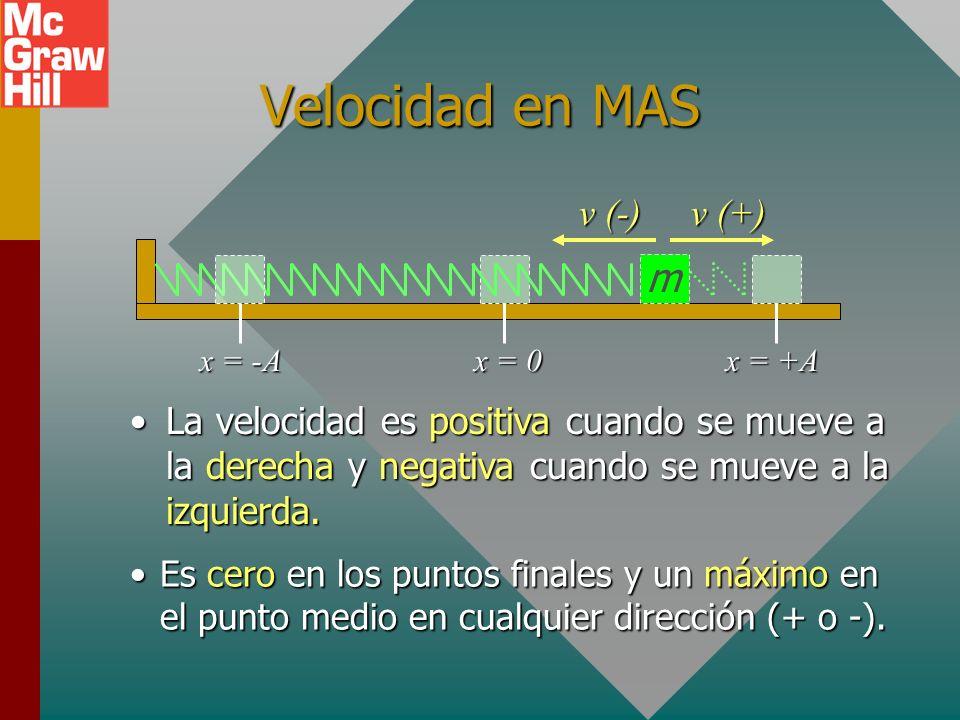 Desplazamiento en MAS m x = 0x = +Ax = -A x El desplazamiento es positivo cuando la posición está a la derecha de la posición de equilibrio (x = 0) y