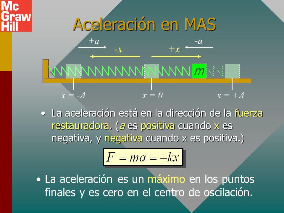 Velocidad en MAS m x = 0 x = +A x = -A v (+) La velocidad es positiva cuando se mueve a la derecha y negativa cuando se mueve a la izquierda.La veloci