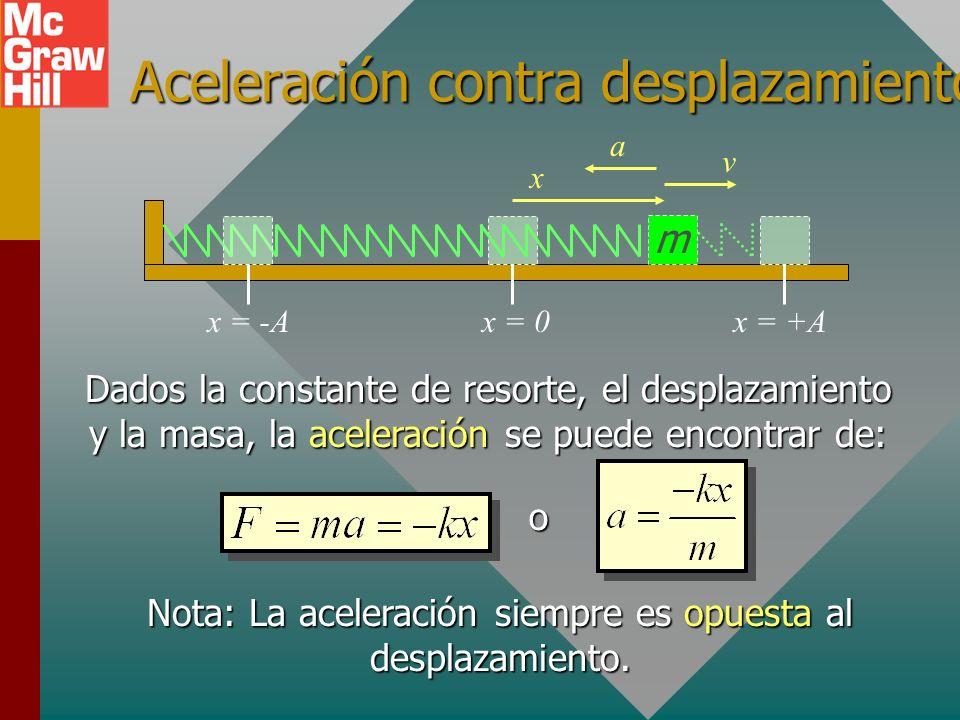 Aceleración en MAS m x = 0x = +Ax = -A La aceleración está en la dirección de la fuerza restauradora. (a es positiva cuando x es negativa, y negativa
