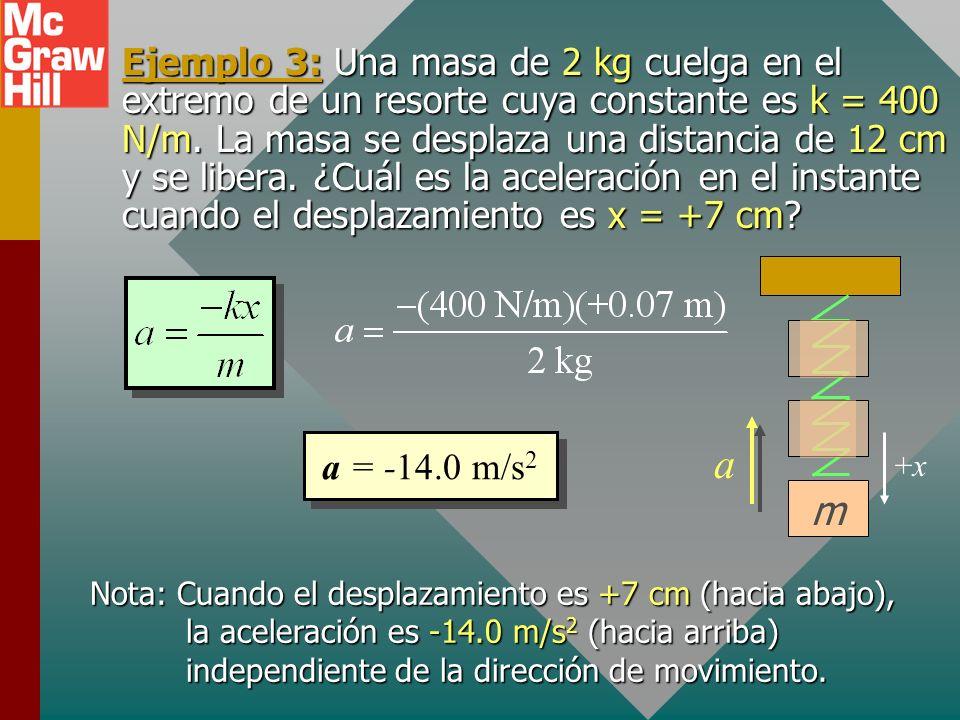Aceleración contra desplazamiento m x = 0x = +Ax = -A x v a Dados la constante de resorte, el desplazamiento y la masa, la aceleración se puede encont