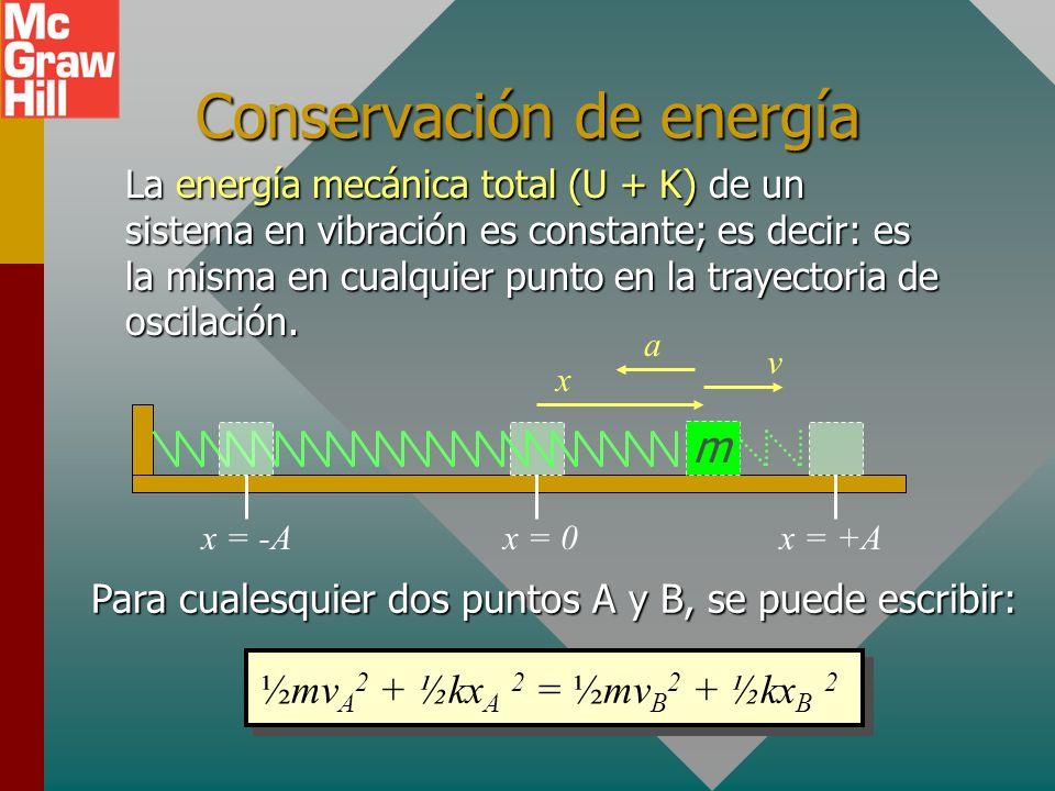 Ejemplo 4: ¿Cuál es la aceleración máxima para la masa de 2 kg del problema anterior? (A = 12 cm, k = 400 N/m) m +x+x La aceleración máxima ocurre cua