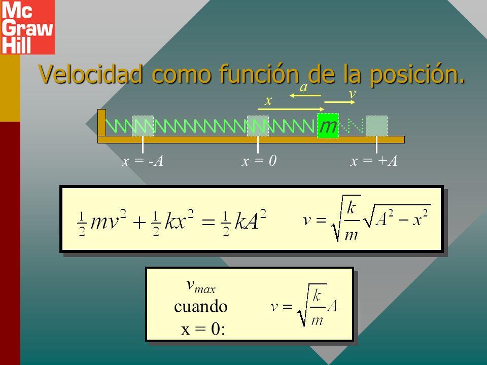 Energía de sistema en vibración: m x = 0x = +Ax = -A x v a En cualquier otro punto: U + K = ½mv 2 + ½kx 2En cualquier otro punto: U + K = ½mv 2 + ½kx