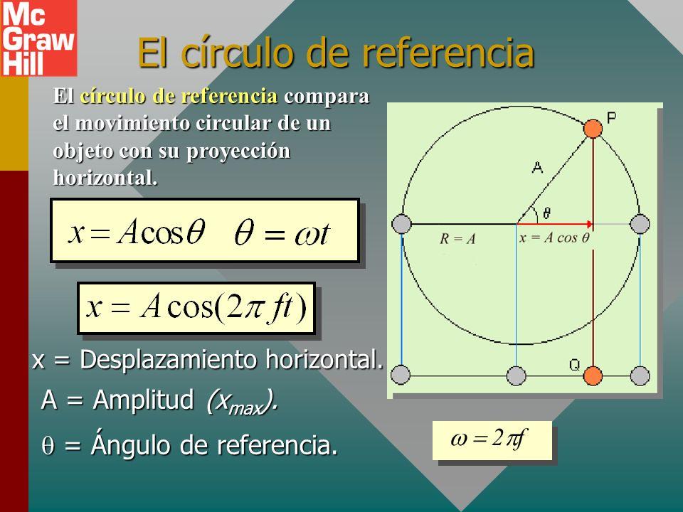 Ejemplo 5 (Cont.): ¿Cuál es la velocidad máxima para el problema anterior? (A = 10 cm, k = 800 N/m, m = 2 kg.) m +x+x ½mv 2 + ½kx 2 = ½kA 2 v = ± 2.00