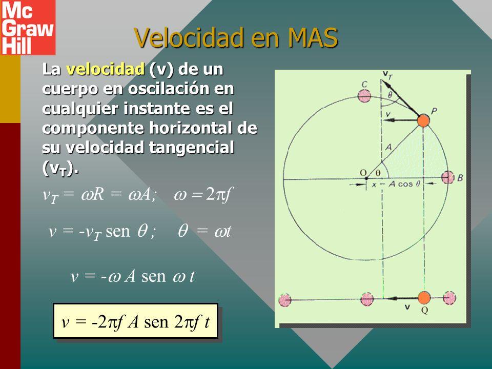 El círculo de referencia compara el movimiento circular de un objeto con su proyección horizontal. 2 f El círculo de referencia x = Desplazamiento hor