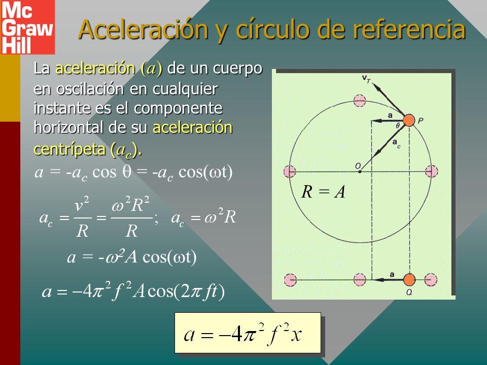 Velocidad en MAS La velocidad (v) de un cuerpo en oscilación en cualquier instante es el componente horizontal de su velocidad tangencial (v T ). v T