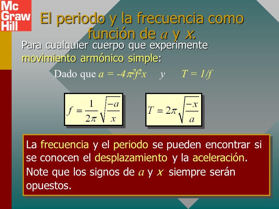 La aceleración (a) de un cuerpo en oscilación en cualquier instante es el componente horizontal de su aceleración centrípeta ( a c ). Aceleración y cí