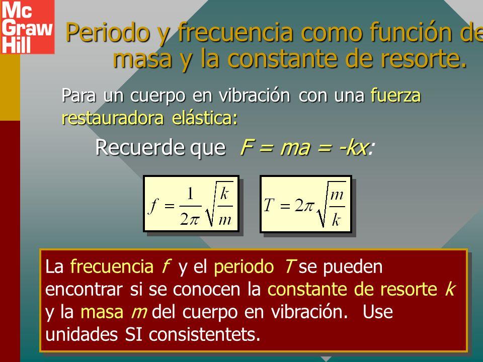 El periodo y la frecuencia como función de a y x. Para cualquier cuerpo que experimente movimiento armónico simple: Dado que a = -4 f 2 x y T = 1/f La
