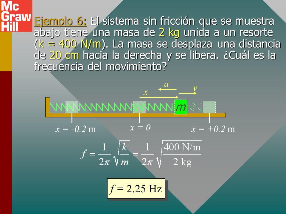 Periodo y frecuencia como función de la masa y la constante de resorte. Para un cuerpo en vibración con una fuerza restauradora elástica: Recuerde que