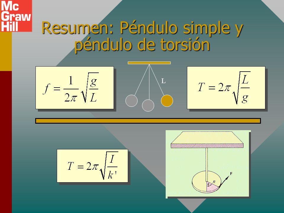 Resumen: Periodo y frecuencia para resorte en vibración. m x = 0x = +Ax = -A x v a