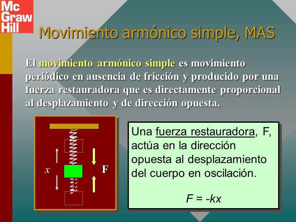 Ejemplo 1: La masa suspendida realiza 30 oscilaciones completas en 15 s. ¿Cuáles son el periodo y la frecuencia del movimiento? xF Periodo: T = 0.500