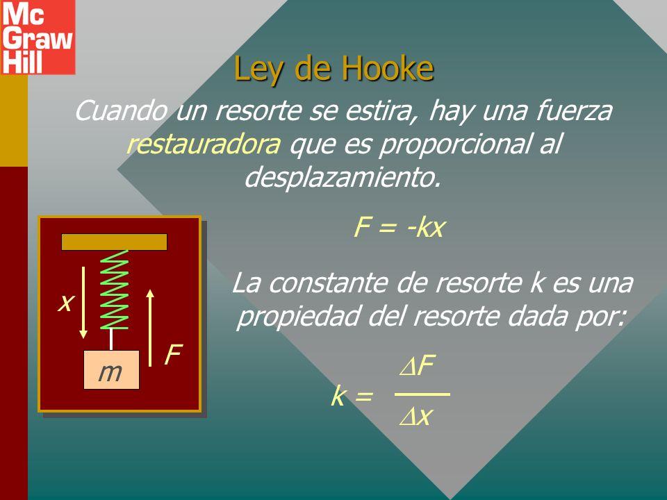 Movimiento armónico simple, MAS El movimiento armónico simple es movimiento periódico en ausencia de fricción y producido por una fuerza restauradora