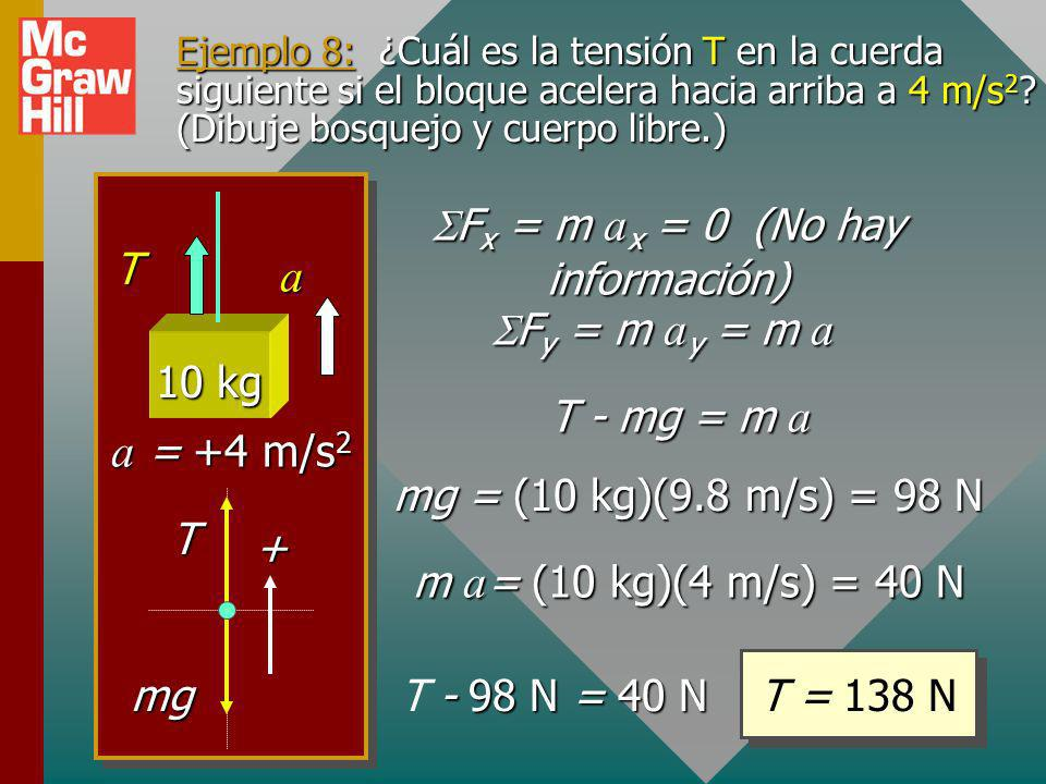 Ejemplo 7 (Cont.) ¿Qué fuerza F se requiere para dar una aceleración de 6 m/s 2 ? F y = 0; n - W = 0 La fuerza normal n es igual al peso W F x = ma x