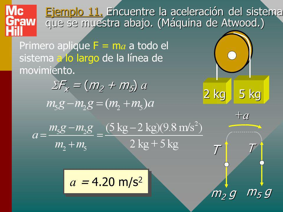 Ejemplo 11 (Cont.) Ahora encuentre la tensión T dado que la aceleración es a = 6.53 m/s 2. Para encontrar T, aplique F = m a sólo a la masa de 2 kg, i