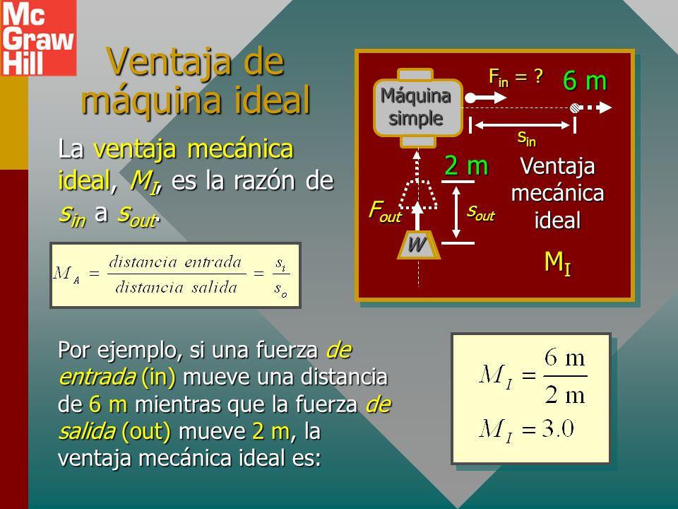 Una máquina ideal La conservación de energía demanda que: Trabajo de entrada = salida de trabajo + trabajo contra fricción Una máquina ideal o perfect