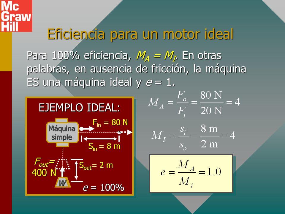 Ventaja de máquina ideal Máquina simple s in s out W F in = ? W Ventaja mecánica ideal F out MIMIMIMI La ventaja mecánica ideal, M I, es la razón de s