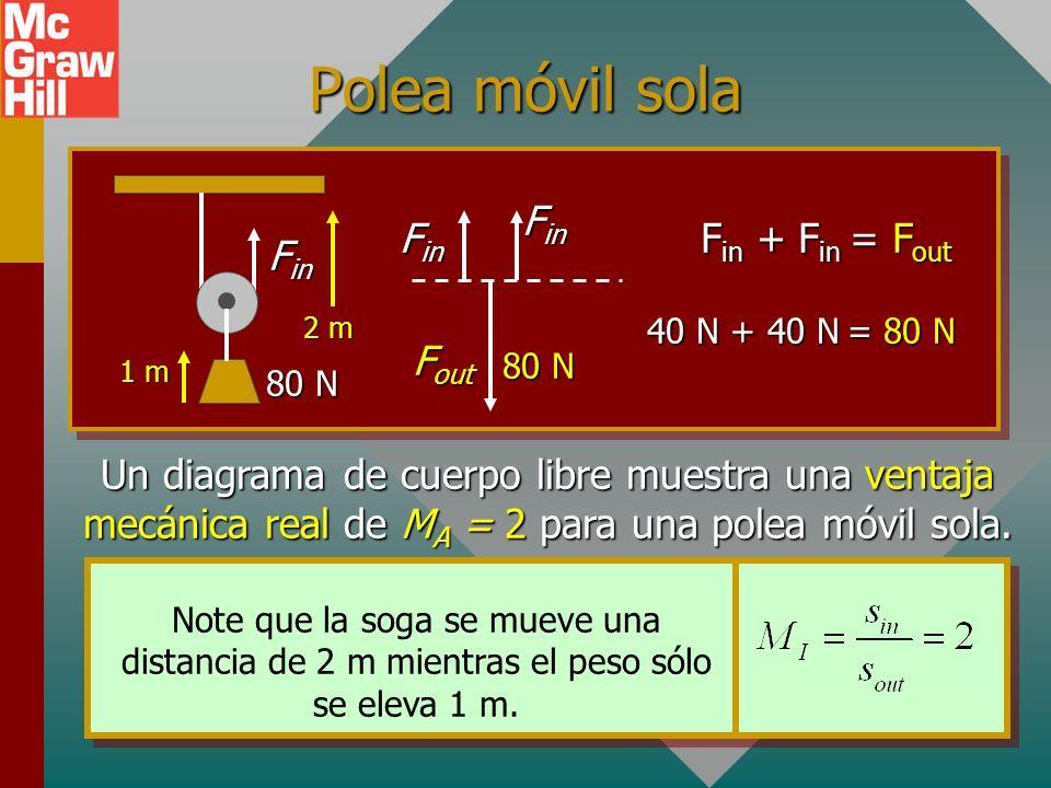 Polea fija sola Las poleas fijas solas sólo sirven para cambiar la dirección de la fuerza de entrada. Vea ejemplos: W F in F out F in F out F in = F o