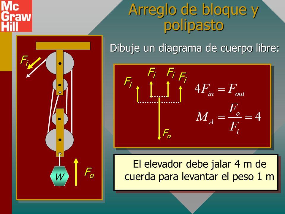 Polea móvil sola 80 N F in Un diagrama de cuerpo libre muestra una ventaja mecánica real de M A = 2 para una polea móvil sola. F in + F in = F out 40