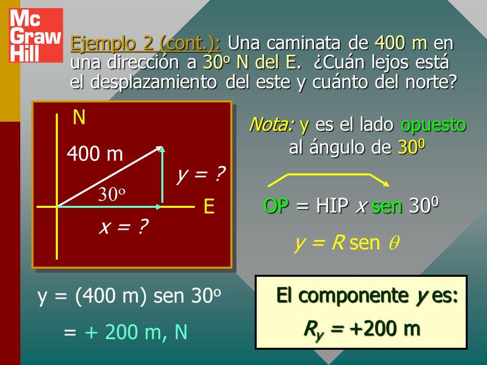 Ejemplo 2 (cont.): Una caminata de 400 m en una dirección a 30 o N del E. ¿Cuán lejos está el desplazamiento del este y cuánto del norte? x = R cos x