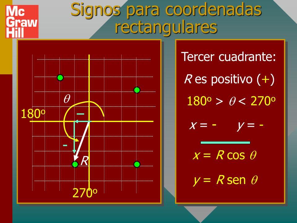 Signos para coordenadas rectangulares Segundo cuadrante: R es positivo (+) 90 o > < 180 o x = - ; y = + x = R cos y = R sen + R 180 o 90 o