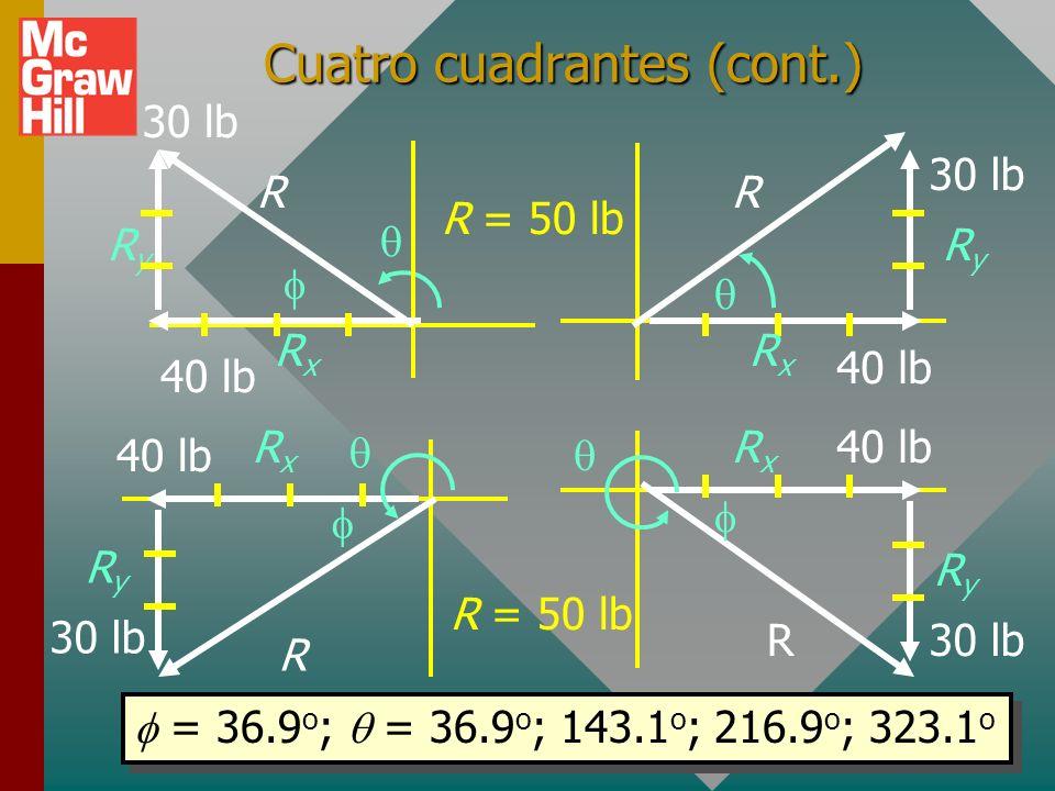 Cómo encontrar la resultante (cont.) 40 lb 30 lb 40 lb 30 lb Encontrar (R, ) a partir de (x, y) dados = (+40, -30) R RyRy RxRx R = x 2 + y 2 R = (40)