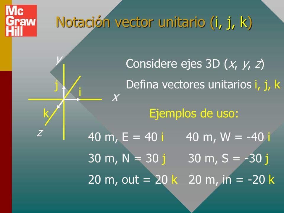 Cuatro cuadrantes (cont.) 40 lb 30 lbR RyRy RxRx 40 lb 30 lb R RyRy RxRx 40 lb 30 lb R RyRy RxRx 40 lb 30 lb R RyRy RxRx = 36.9 o ; = 36.9 o ; 143.1 o