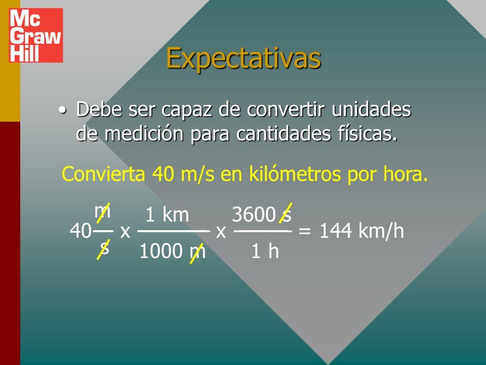 Expectativas Debe ser capaz de convertir unidades de medición para cantidades físicas.Debe ser capaz de convertir unidades de medición para cantidades físicas.
