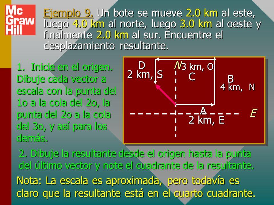 Método de componentes 1. Inicie en el origen. Dibuje cada vector a escala con la punta del 1o a la cola del 2o, la punta del 2o a la cola del 3o, y as