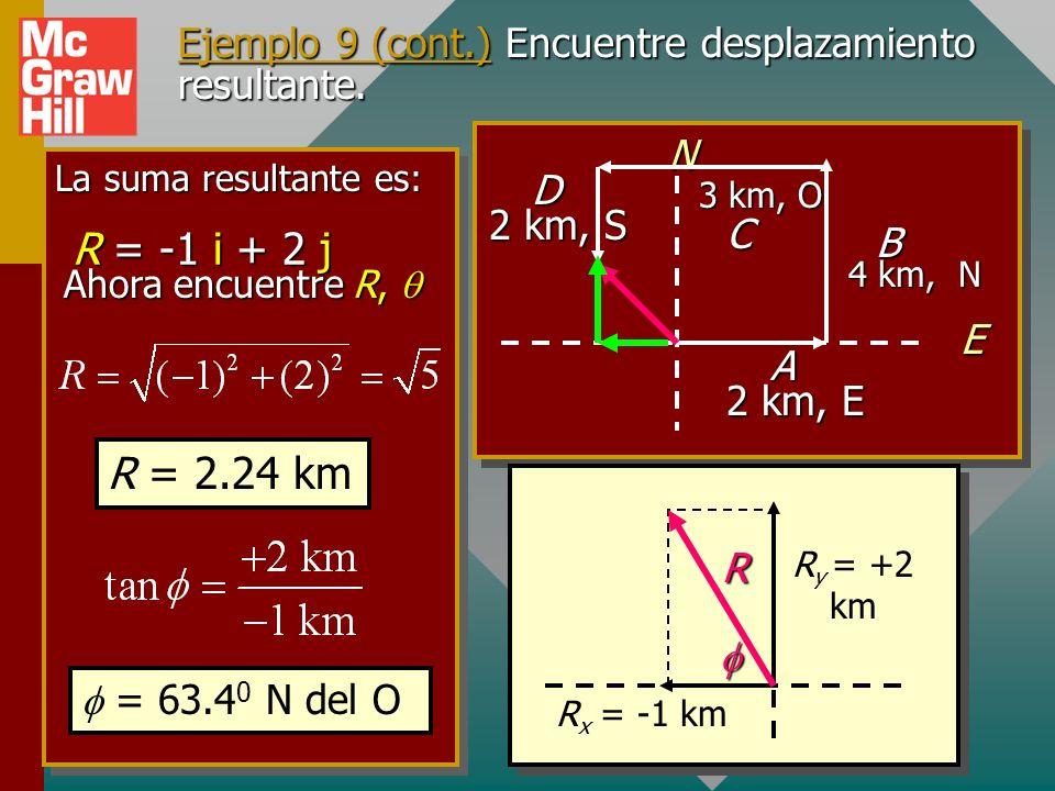 Ejemplo 9 (cont.) Encuentre el desplazamiento resultante. 3. Escriba cada vector en notación i, j: A = +2 i B = + 4 j C = -3 i D = - 2 j 4. Sume algeb