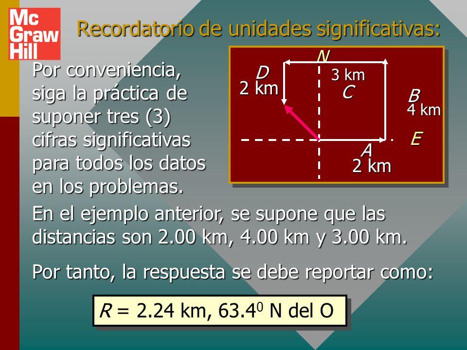 Ejemplo 9 (cont.) Encuentre desplazamiento resultante. EN 2 km, E A 4 km, N B 3 km, O C 2 km, S D La suma resultante es: R = -1 i + 2 j R y = +2 km R