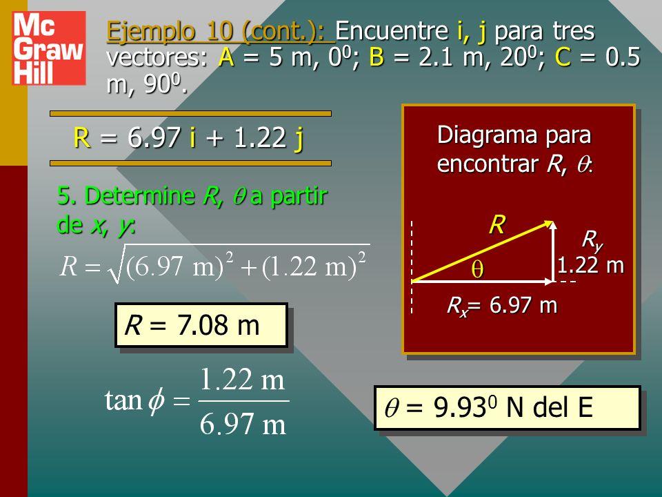 Ejemplo 10 (cont.): Encuentre i, j para tres vectores: A = 5 m, 0 0 ; B = 2.1 m, 20 0 ; C = 0.5 m, 90 0. componente x (i) componente x (i) componente