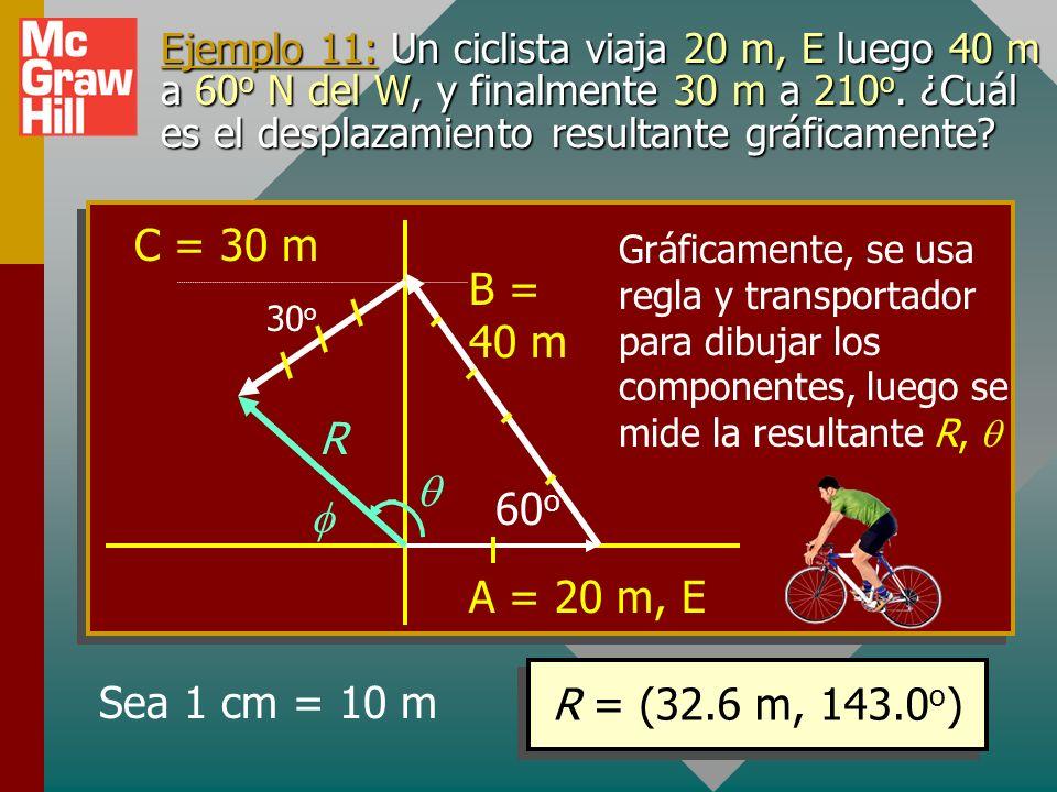 Ejemplo 10 (cont.): Encuentre i, j para tres vectores: A = 5 m, 0 0 ; B = 2.1 m, 20 0 ; C = 0.5 m, 90 0. R = 7.08 m = 9.93 0 N del E R = 6.97 i + 1.22