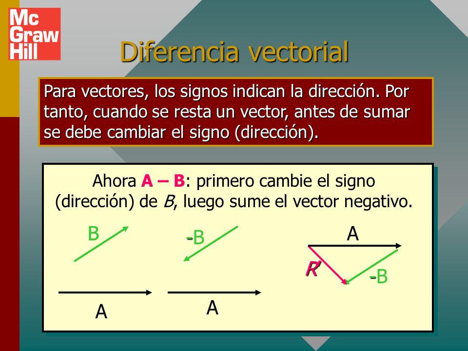 Diferencia vectorial Para vectores, los signos indican la dirección. Por tanto, cuando se resta un vector, antes de sumar se debe cambiar el signo (di
