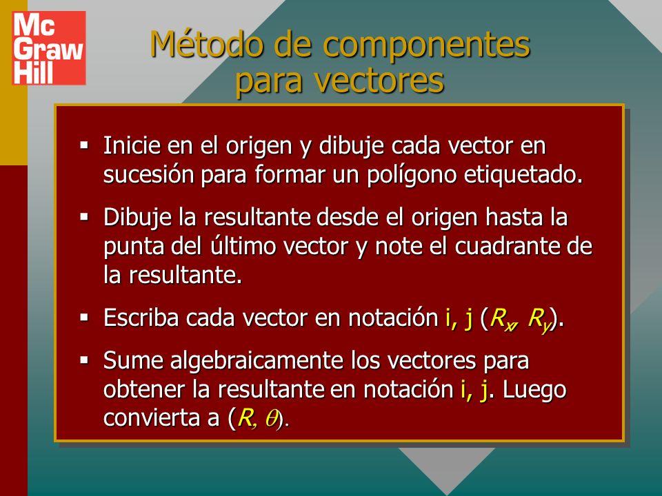 Continúa resumen: RxRx RyRy R Resultante de vectores: Encontrar la resultante de dos vectores perpendiculares es como convertir de coordenadas polares