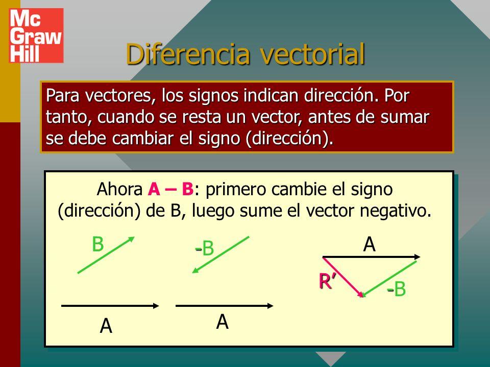 Método de componentes para vectores Inicie en el origen y dibuje cada vector en sucesión para formar un polígono etiquetado. Inicie en el origen y dib