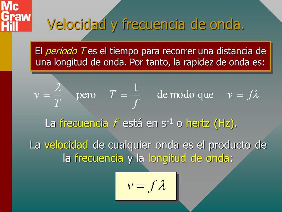 Movimiento ondulatorio periódico B A La longitud de onda es la distancia entre dos partículas que están en fase. Una placa metálica en vibración produ