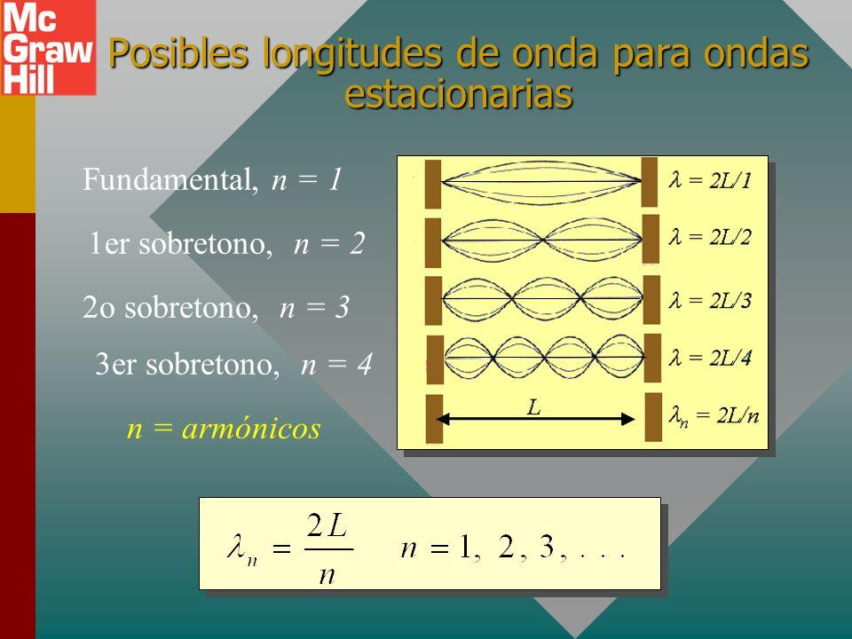 Formación de una onda estacionaria: Las ondas incidente y reflejada que viajan en direcciones opuestas producen nodos N y antinodos A. La distancia en