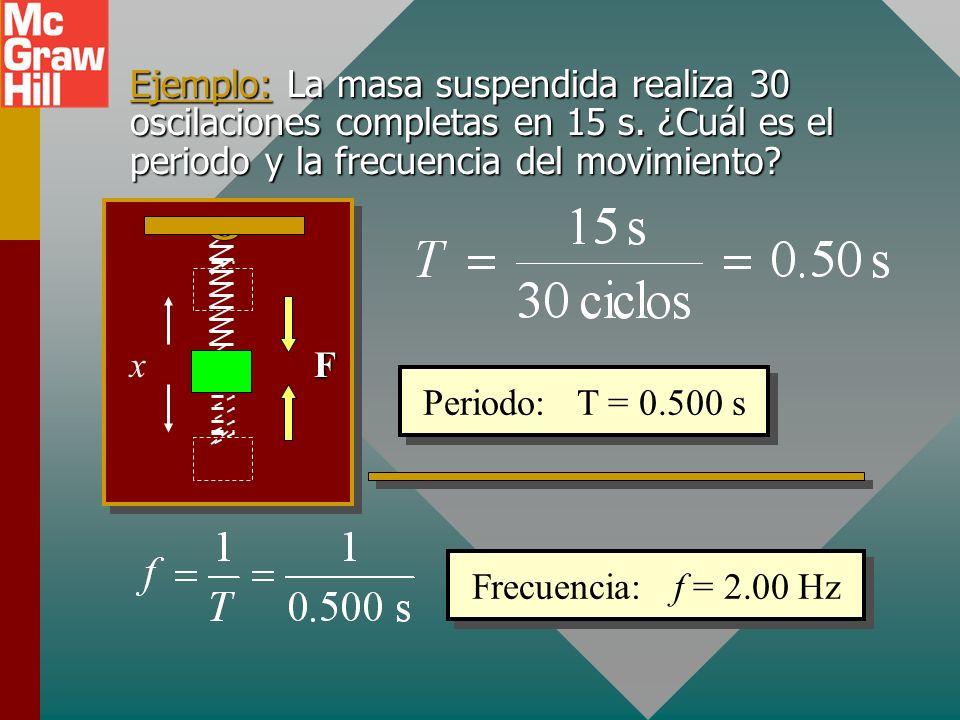 Ejemplo: La masa suspendida realiza 30 oscilaciones completas en 15 s.