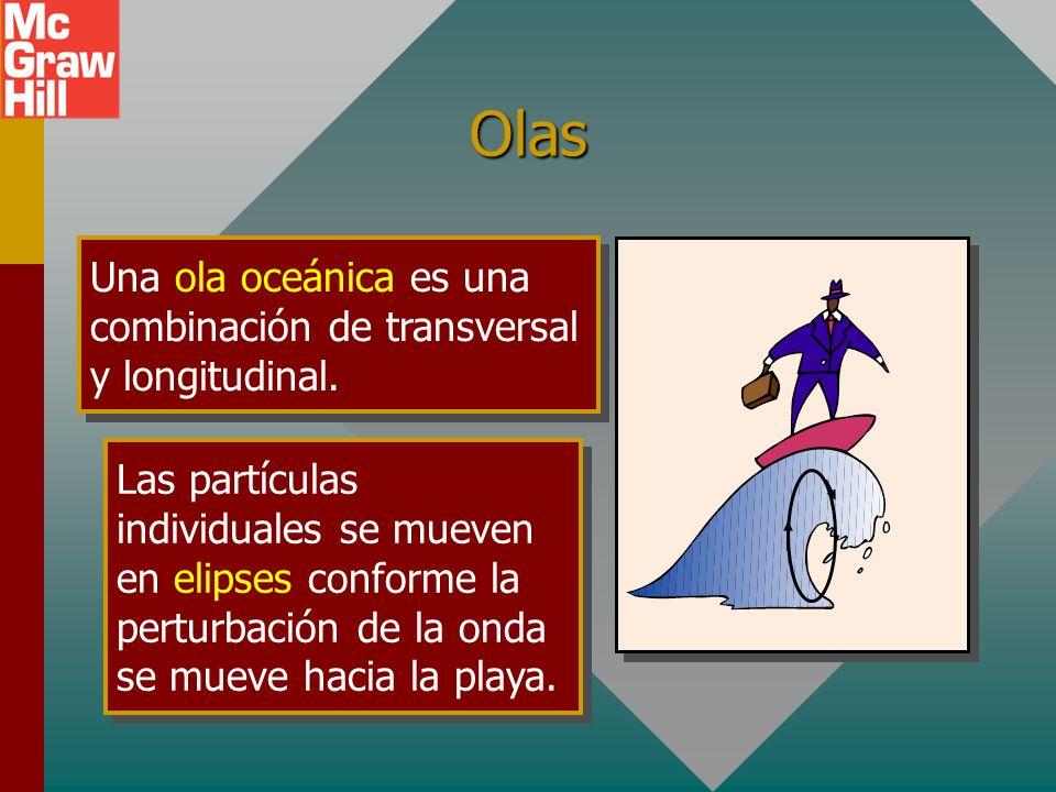 Olas Una ola oceánica es una combinación de transversal y longitudinal.