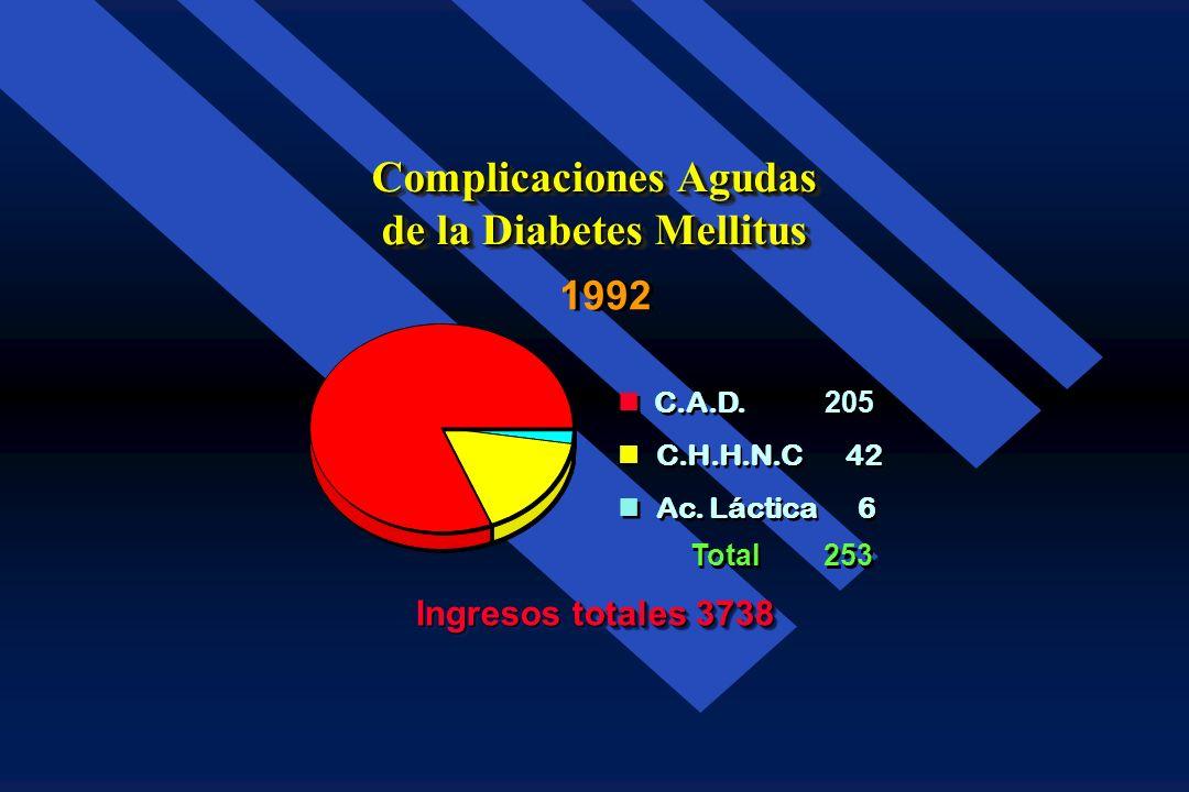 Complicaciones Agudas de la Diabetes Mellitus 253 3485 Ingresos totales 3738 19921992